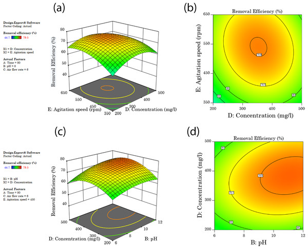 Interaction surface and contour plot of agitation speed and surfactant concentration (A and B), and (C and D) interaction surface and contour plots of concentration and washing pH.