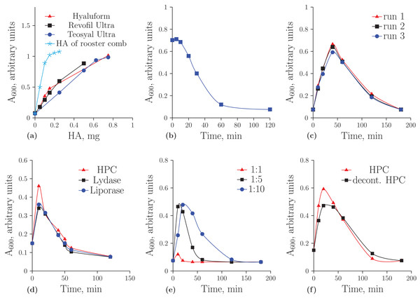 """Turbidimetric analysis of HA from rooster comb, Revofil Ultra, Hyaluform and Teosyal Ultra fillers: (A) the dependence of optical density on the concentration of HA in rooster comb, Revofil Ultra, Hyaluform and Teosyal Ultra in turbidimetric analysis; (B) HA from rooster comb during hydrolysis by the HPC homogenate in turbidimetric analysis; (C) kinetics of the hydrolysis of HA from Revofil Ultra filler using the HPC homogenate in triplicate; (D) kinetics of the hydrolysis of HA from the Hyaluform filler using commercially available hyaluronidases and the HPC homogenate; (E) kinetics of the hydrolysis of HA from the Revofil Ultra filler using three different concentrations of the HPC homogenate protein; and (F) kinetics of the hydrolysis of HA from the Hyaluform filler using the HPC homogenate and its decontaminated sample (""""decont. HPC"""")."""