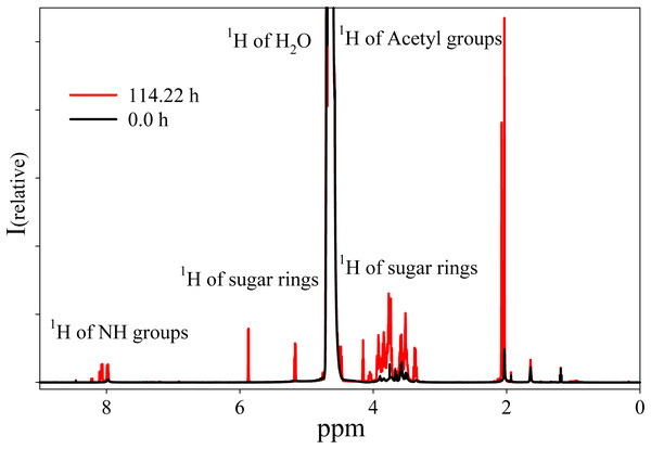 1H-NMR spectra of the Hyaluform filler and its hydrolysis products after treatment by purified HPC homogenate.
