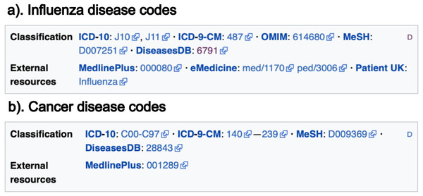 Information located at the bottom of Wikipedia articles.