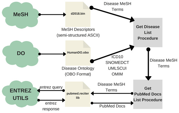 Workflow of the text extraction procedure for PubMed.