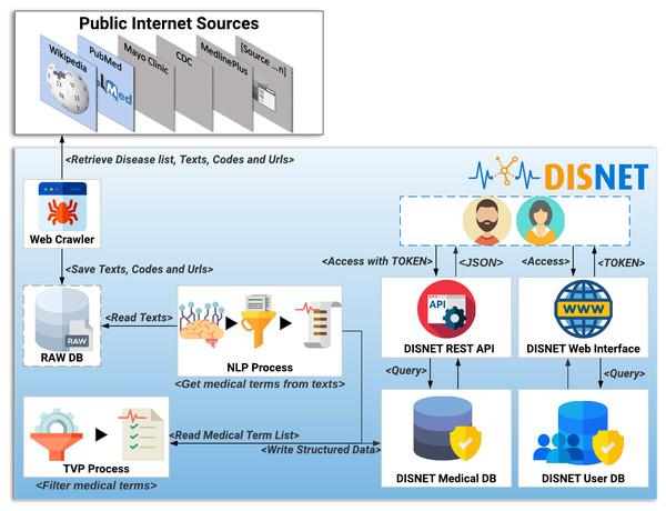 DISNET Architecture/Workflow.