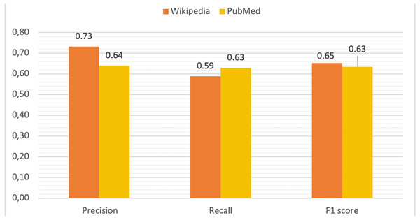 Comparative of validation metrics in both Wikipedia and PubMed.