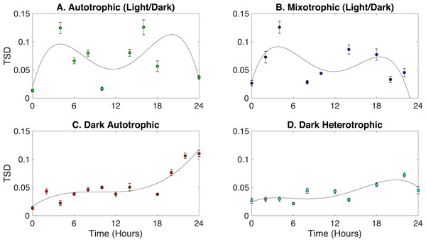 Identification of circadian rhythm phenotype changes based on TSD data for cultures grown in the following conditions: (A) autotrophic (light/dark), (B) mixotrophic (light/dark), (C) dark autotrophic, and (D) dark heterotrophic.