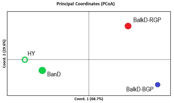 PCoA analysis based on nuclear microsatellite data. The scores of four studied groups are given in the space defined by the first two principal coordinates.