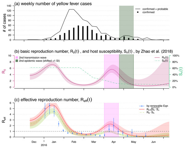 The yellow fever (YF) epidemic and reproduction number estimation in Luanda, Angola from 2015 to 2016.