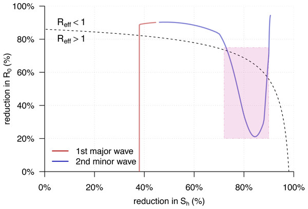 The trajectory of the                                             ${\mathcal{R}}_{\text{eff}}(t)$                                                                                                          R                                                                                       eff                                                                              t                                          from Eq. (5) against the percentage reductions in                                             ${\mathcal{S}}_{\text{h}}$                                                                                                          S                                                                                       h                                                                                               and                                             ${\mathcal{R}}_{0}$                                                                                                          R                                                                                       0                                                                                               of the yellow fever (YF) epidemic in Luanda, Angola from 2015 to 2016.
