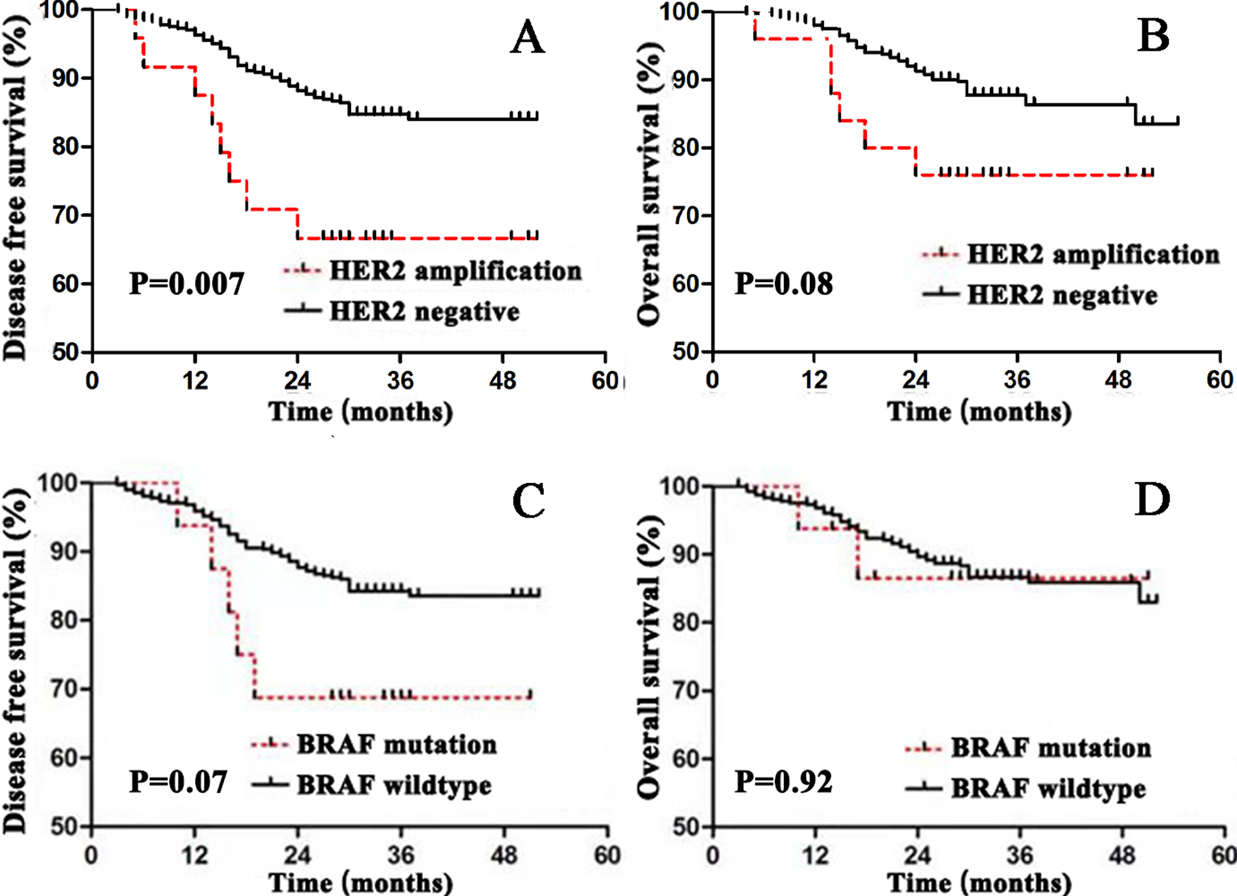 Her2 And Braf Mutation In Colorectal Cancer Patients A Retrospective Study In Eastern China Peerj