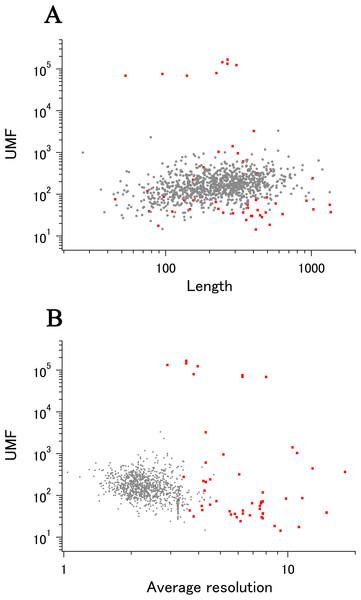 The summary plot of xUMFs and eUMFs.