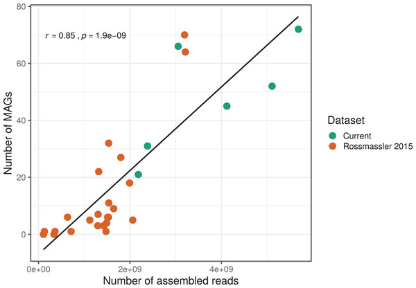 Relationship between the number of MAGs recovered and the number of assembled reads in the respective metagenomes.