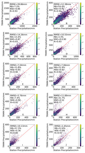 Density-colored scatterplots of the 3B43V7 product versus rain gauge observations at different elevation ranges. All results have passed the significance test.