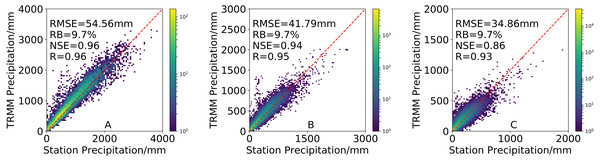 Density-colored scatterplots of (A) annual, (B) seasonal and (C) monthly precipitation from 3B43V7 product versus rain gauge observations during 1998–2016.