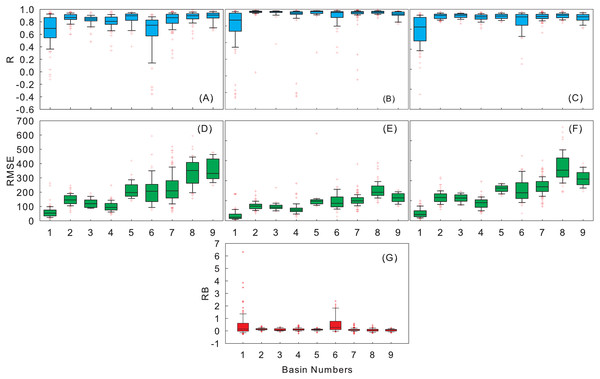 Boxplots of R (A–C), RMSE (D–F) at the annual, seasonal, monthly scales and boxplots of monthly RB (G) between the 3B43V7 product and rain gauge observations.