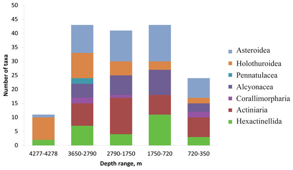 The number of identified species, aggregated into several major taxonomic groups, that occur between depths with the largest community changes.