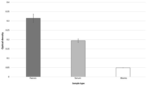Bar chart showing average optical densities, after ELISA process, of faecal, serum and TBST blank samples.