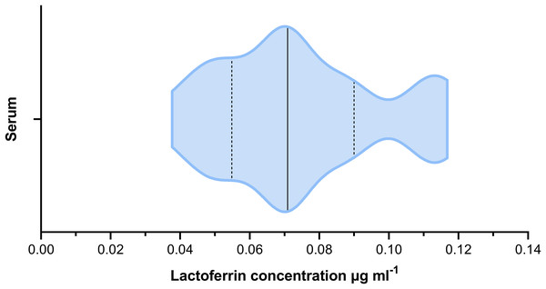 Violin plot showing the distribution of serum lactoferrin concentrations (µg mL−1) from cattle (n = 22).
