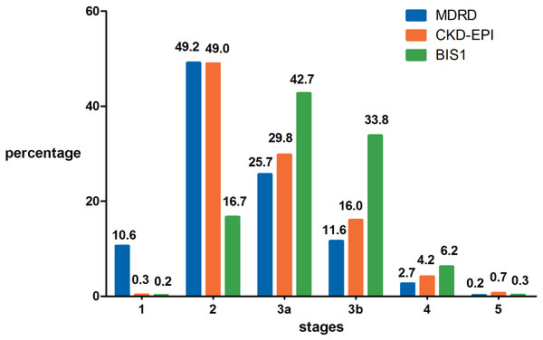The distribution of CKD stages according to eGFR calculated by the MDRD, CKD-EPI and BIS1 equations.