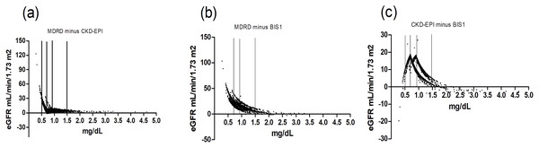 Scatter plot reflecting Δ(MDRD, CKD-EPI), Δ(MDRD, BIS1) and Δ(CKD-EPI, BIS1) according to Scr.