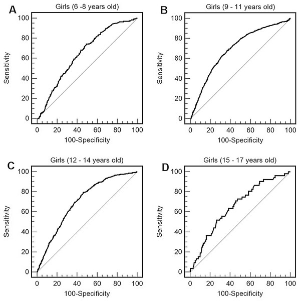 Receiver operating characteristic curve of performance in the 9 min walk/run test (distance reached in the test) to predict obesity by body mass index (BMI) in girls of 6–8 years old (A), 9–11 years old (B), 12–14 years old (C), and 15–17 years old (D).