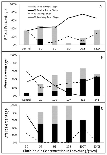 Effect of clothianidin concentrations in leaves on larval and pupal survival during Experiments 1 (A), 2 (B) and 3 (C).