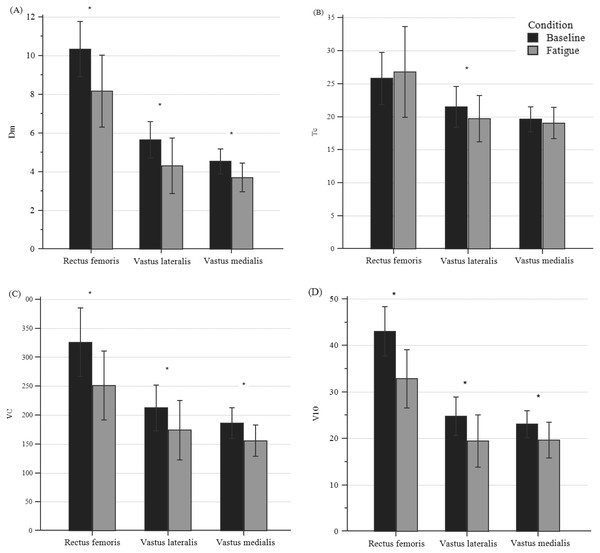 Differences in TMG parameters of quadriceps bellies between pre- and post-fatigue in all participants.