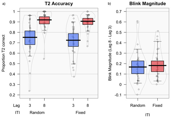 Accuracy and blink magnitude for random vs. fixed inter-trial intervals.