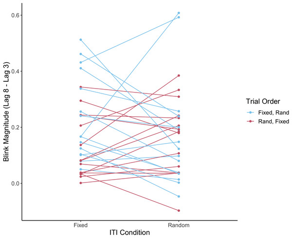 Individual subjects' performance on fixed and random ITI conditions according to trial order.