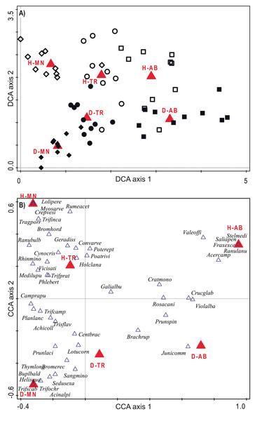 Ordination diagrams considering species composition of plots.