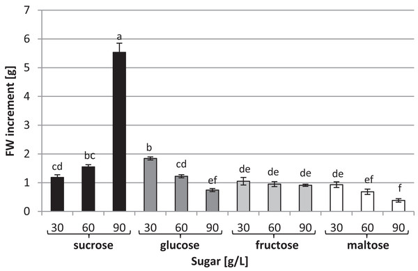 Effects of sugar type and their concentration on fresh biomass increments of L. aestivum in vitro plants.