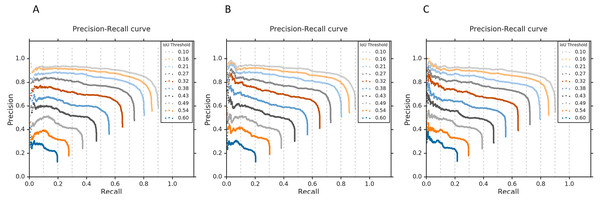 Precision-recall curves with respect to the different IoU thresholds for (A) Ensemble-3, (B) Ensemble-5, and (C) Ensemble-7 models, calculated from all abnormal images having GT bounding box information in the RSNA CXR test set.