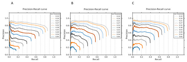 Precision-recall curves with respect to the different IoU thresholds for the top-3 performing CNNs.