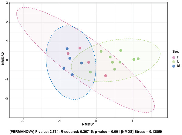Non-metric multidimensional scaling (NMDS) ordination based on Bray–Curtis dissimilarities in bacterial communities detected in the S. frugiperda samples.