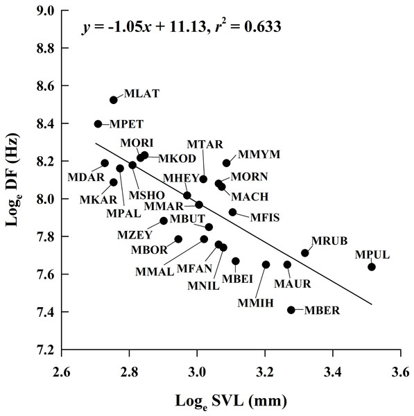Ordinary least squares regression of dominant frequency (DF) on male snout-vent length (SVL) of 26 Microhyla species.