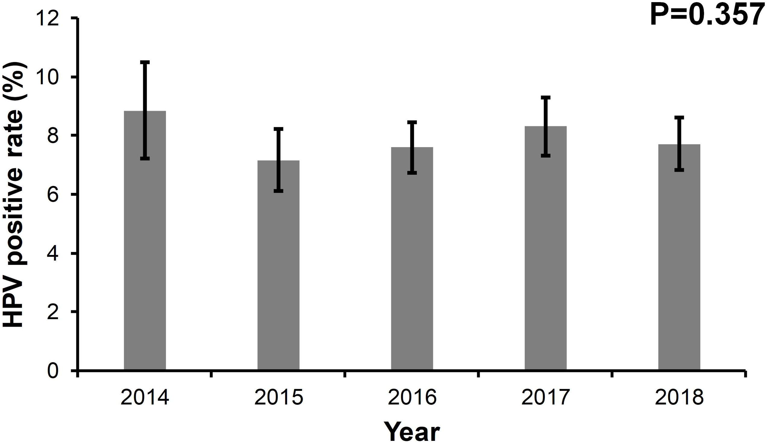 Ariella Ferrer prevalence and type distribution of human papillomavirus in