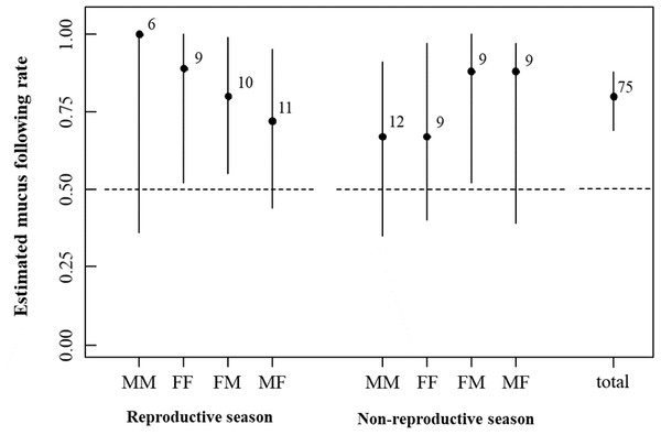 Estimation of the mucus following rate with eight marker-tracker sex combinations in the reproductive and non-reproductive seasons.
