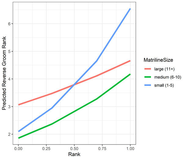 Model predicted values of reverse grooming layer ranks relative to dominance rank and matriline size.