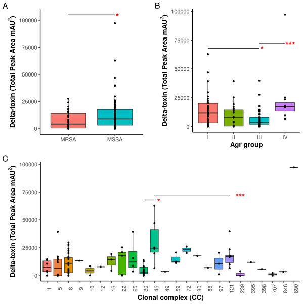 Associations of δ-toxin production to methicillin resistance, Agr type and clonal complex.