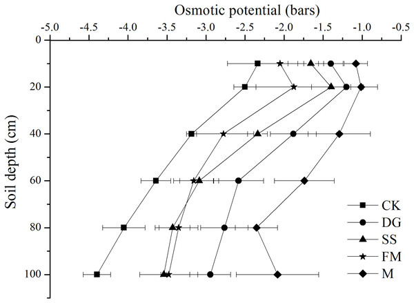 Osmotic potential of the 1:5 soil water extract at various soil profile depths with different amendments application.