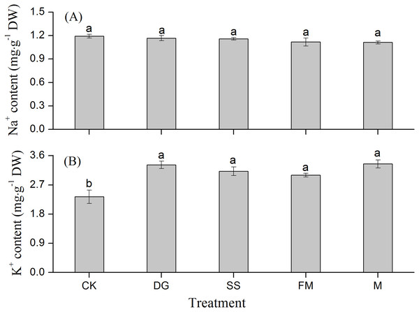Na+ and K+ concentrations in the whole rice plant with various treatments.