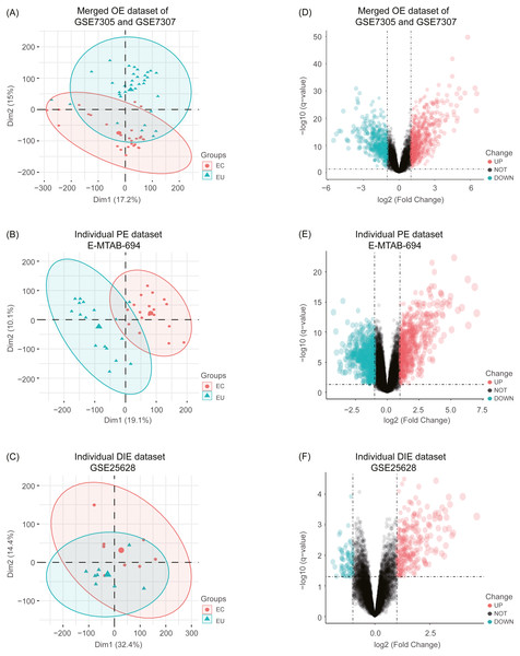 Principal component analysis (PCA) and identification of differentially expressed genes (DEGs) in each EMs subtype dataset.