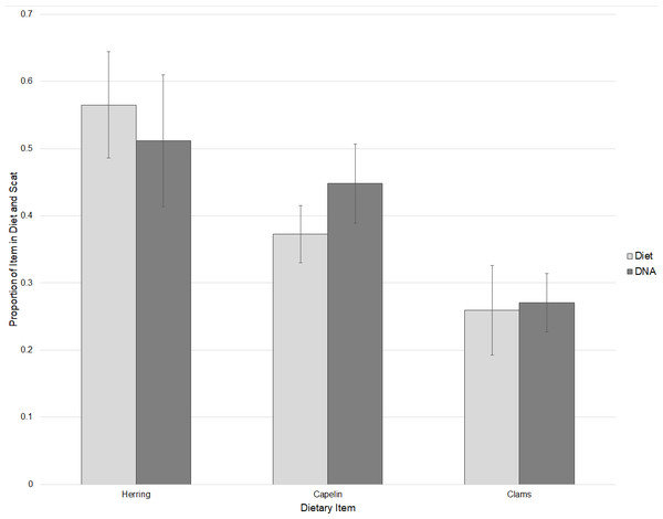 Comparisons of relative proportions of dietary items fed to captive walruses and the mean proportions of these items detected in their scat samples based on threshold cycle (Ct) values±SE.