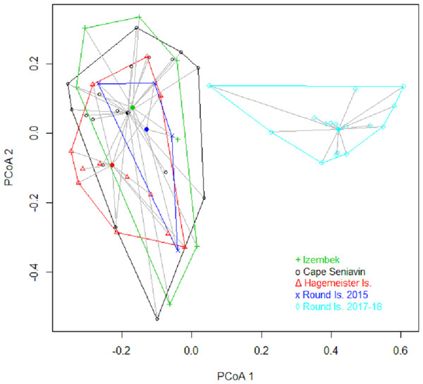 Plot of the first two principal coordinates in a multidimensional scaling analysis based on Bray–Curtis dissimilarity matrix of Pacific walrus diets in Bristol Bay, Alaska.