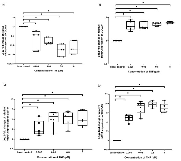 TNF-α significantly downregulated the log2-fold change of relative quantification of ECM genes (COL1A1) mRNA expression levels relative to control samples and upregulated the log2-fold change of relative quantification of ECM metabolism-related markers genes (COL3A1, MMP-9 and MMP-13) mRNA expression levels in hTeno treated with different concentrations of TNF-α (0.008, 0.08, 0.8 and 8 µM) relative to control hTeno.