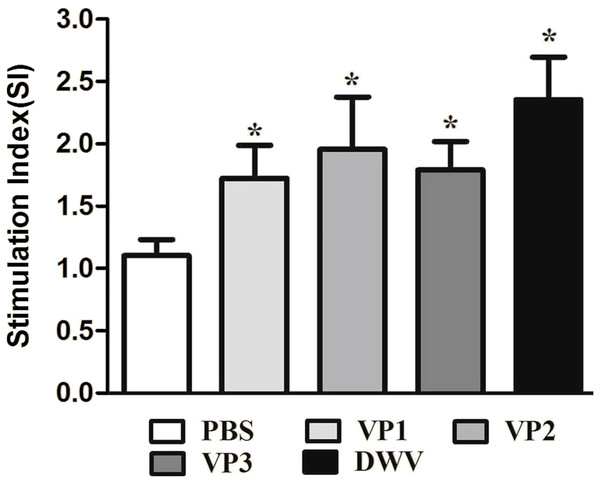 Lymphocyte proliferation responses of immunized mice.