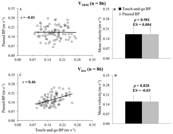Association and comparison between the paused bench press and the touch-and-go bench press for the velocity of the 1-repetition maximum and the velocity achieved during the last repetition of sets to failure.