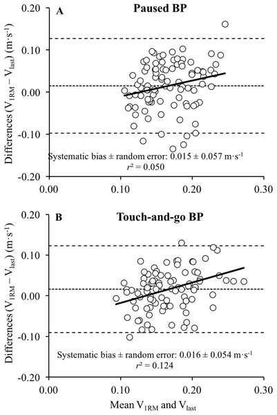 Differences between the velocity of the 1-repetition maximum and the velocity achieved during the last repetition of sets to failure during the paused bench press (BP) and the touch-and-go BP.