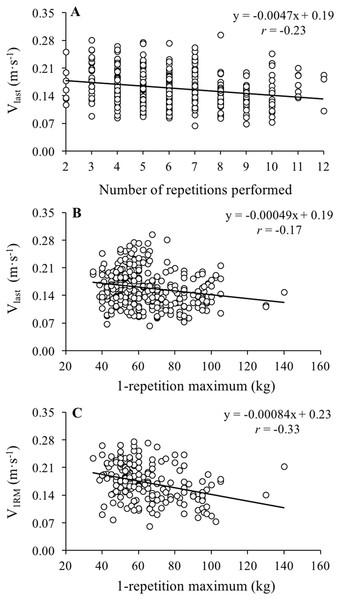 Relationship between the number of repetitions performed to failure and velocity of the last repetition performed during sets of repetitions to failure (Vlast), 1-repetition maximum and Vlast and 1-repetition maximum and velocity.