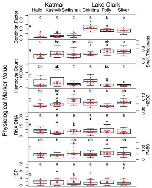 Boxplots of data from seven different physical biomarker assays (A–G) performed on Pacific razor clams collected at six sites in LACL and KATM National Parks and Preserves, Alaska, USA.