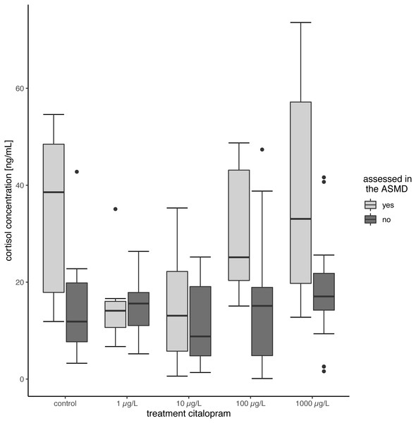 Cortisol content of juvenile brown trout.
