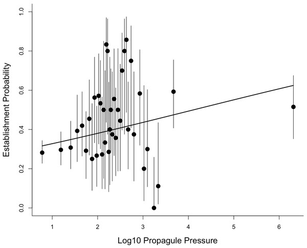 The relationship between establishment probability and log10 propagule pressure for the 38 categories reported by Moulton & Cropper for the introduction events in the Sol et al. (2012) database.